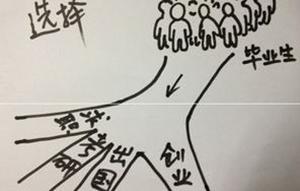 中国企业管理会计缺口达300万,CMA证书受推崇!